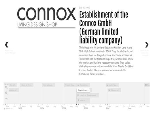 The Interior Design Shop Company History