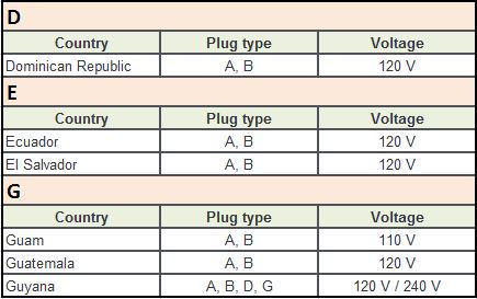 Plug Type A Countries D-G