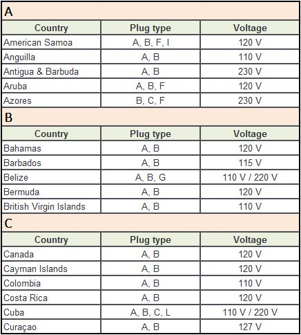Plug Type B Countries A-C