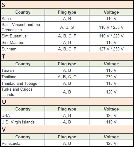 Plug Type B Countries S-V
