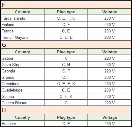 Plug Type C Countries F-H