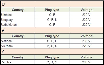 Plug Type C Countries U-Z