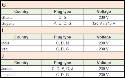 Plug Type D Countries G-J