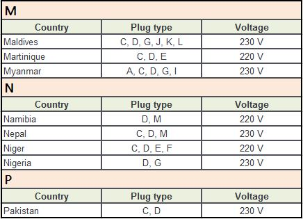 Plug Type D Countries M-P