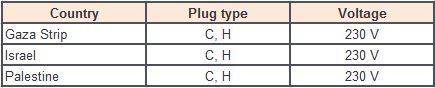 Worldwide Plug Types